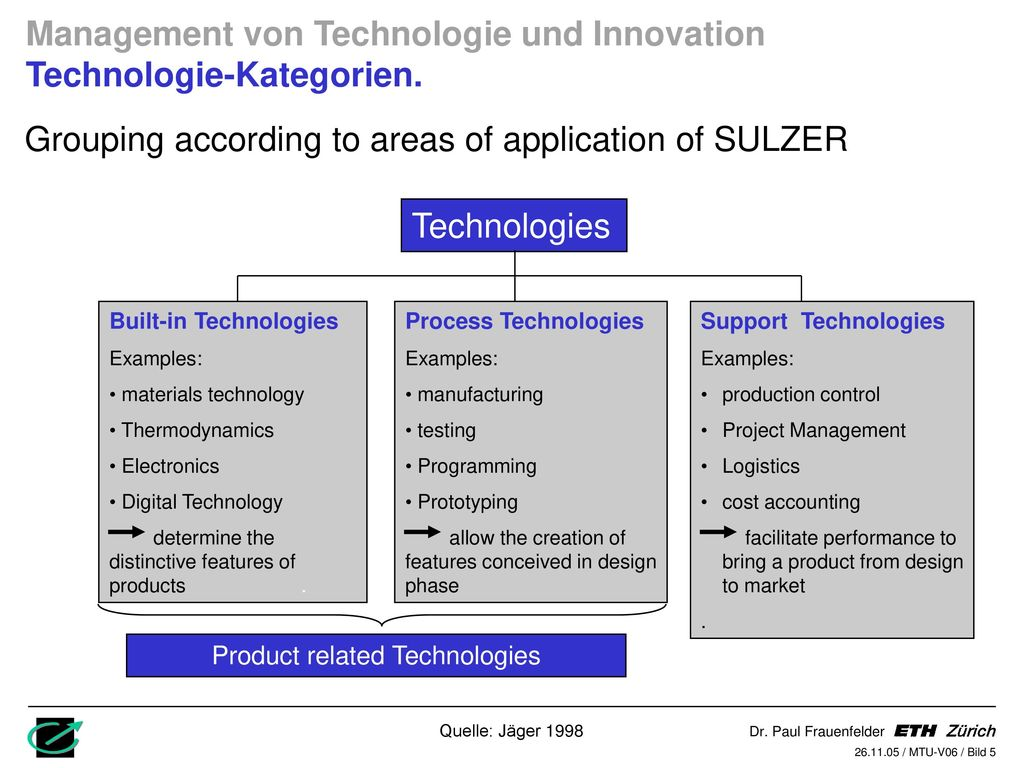 Product related Technologies