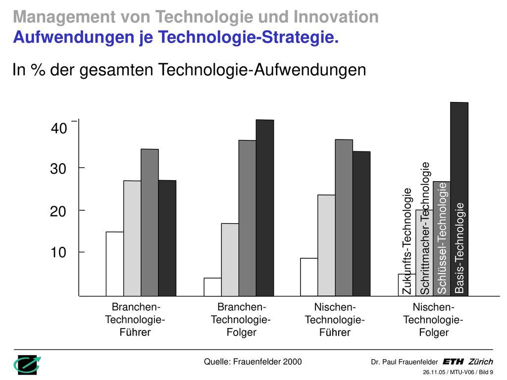 In % der gesamten Technologie-Aufwendungen