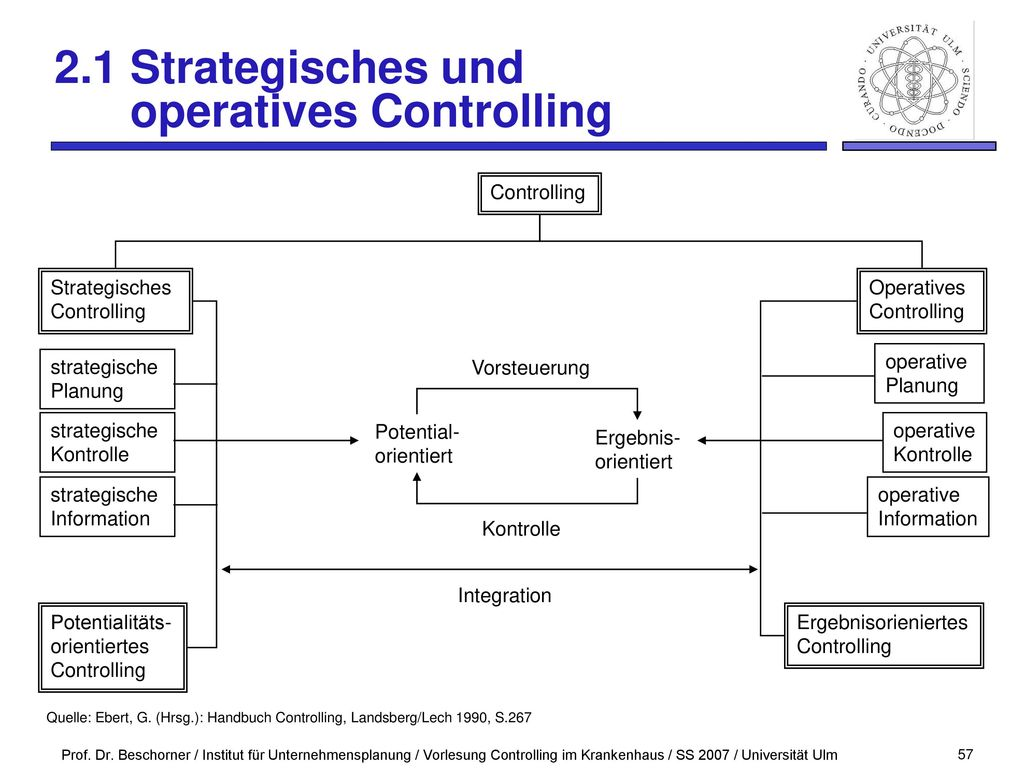 2.1 Strategisches und operatives Controlling