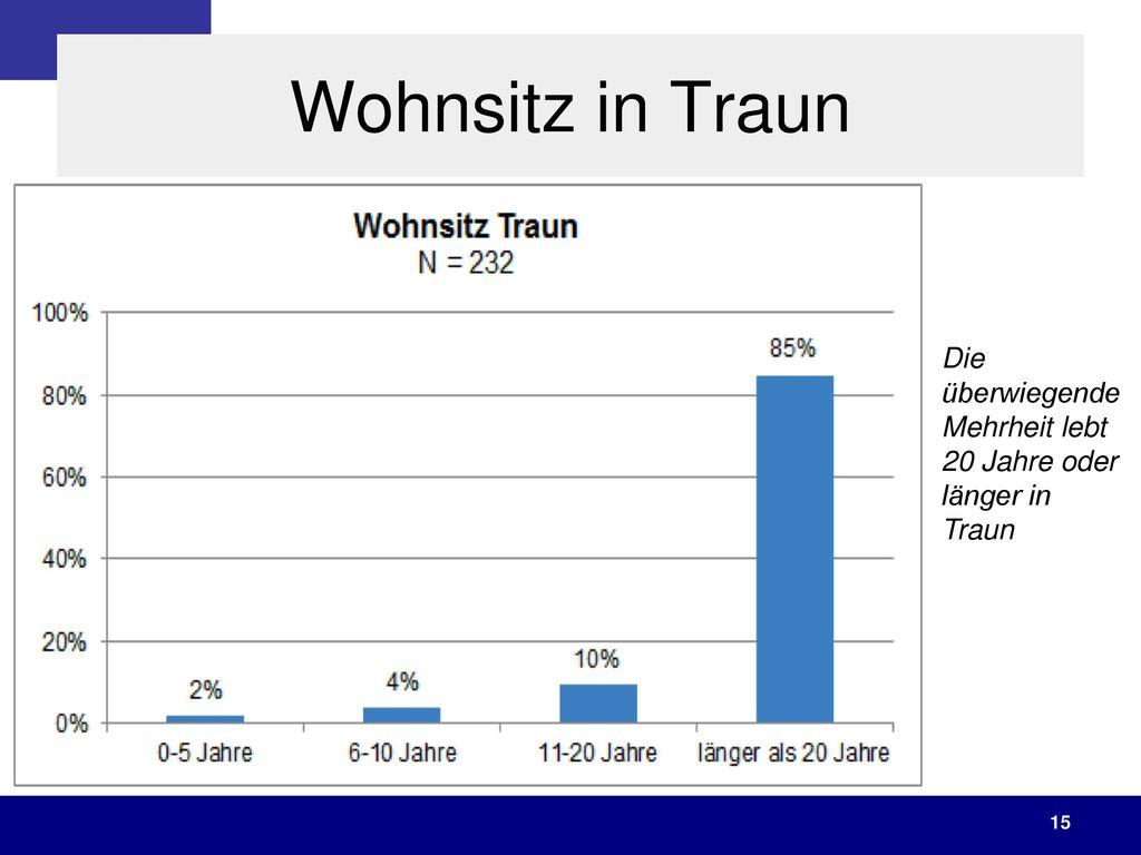 Wohnsitz in Traun Die überwiegende Mehrheit lebt