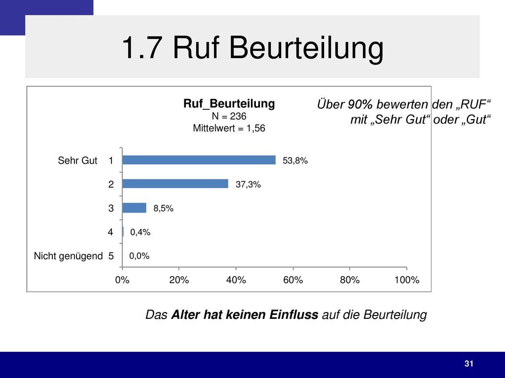 """1.7 Ruf Beurteilung Über 90% bewerten den """"RUF mit """"Sehr Gut oder """"Gut Das Alter hat keinen Einfluss auf die Beurteilung."""