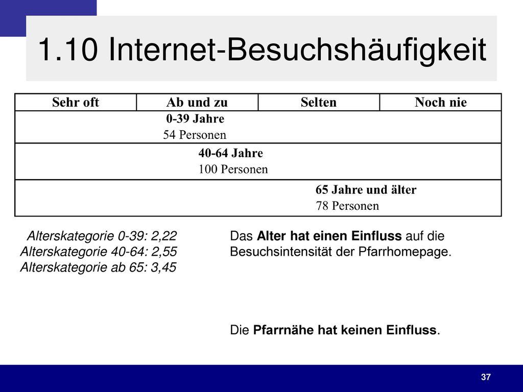 1.10 Internet-Besuchshäufigkeit