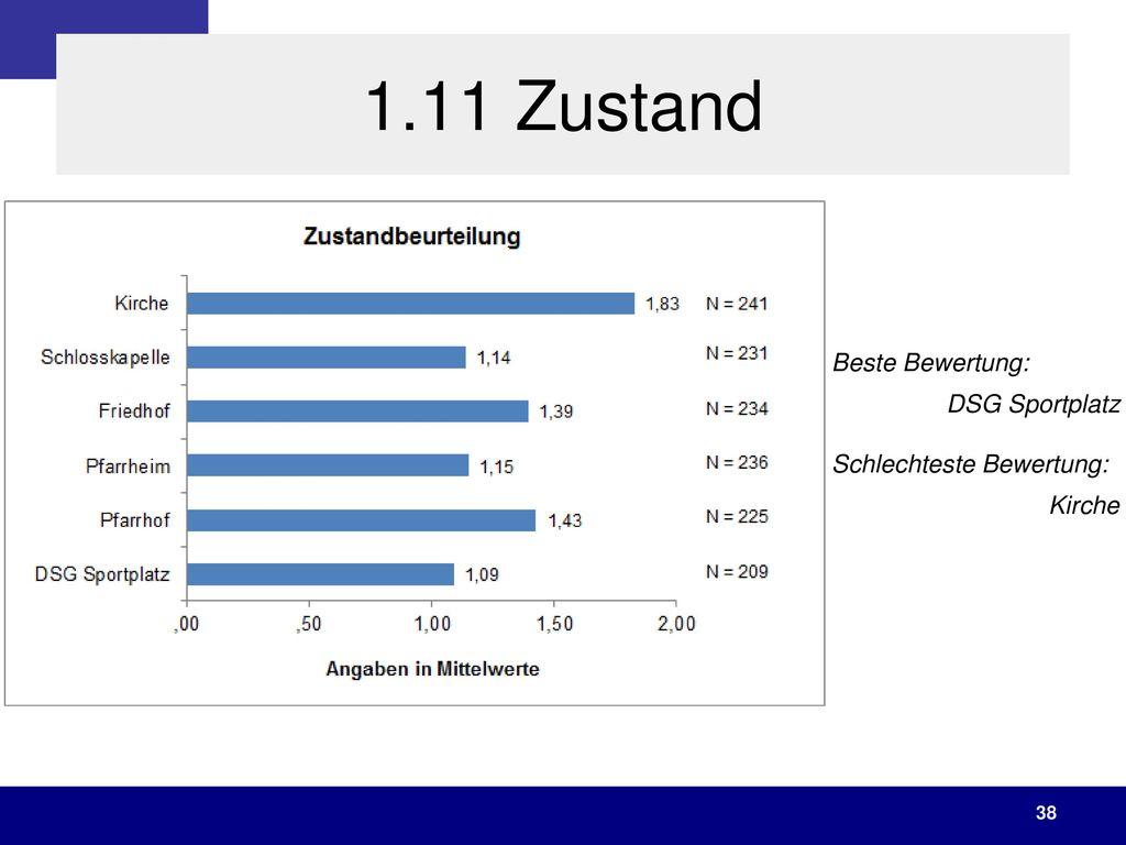 1.11 Zustand Beste Bewertung: DSG Sportplatz Schlechteste Bewertung: