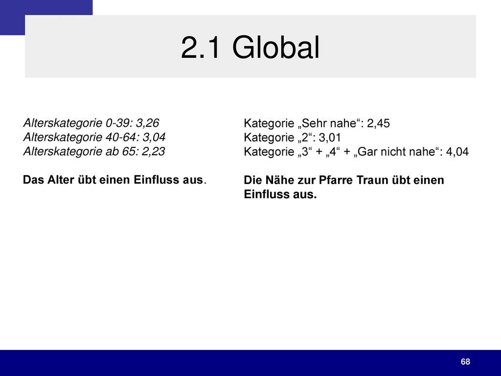 2.1 Global Alterskategorie 0-39: 3,26 Alterskategorie 40-64: 3,04