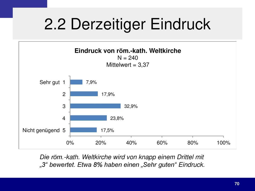 2.2 Derzeitiger Eindruck Die röm.-kath. Weltkirche wird von knapp einem Drittel mit.