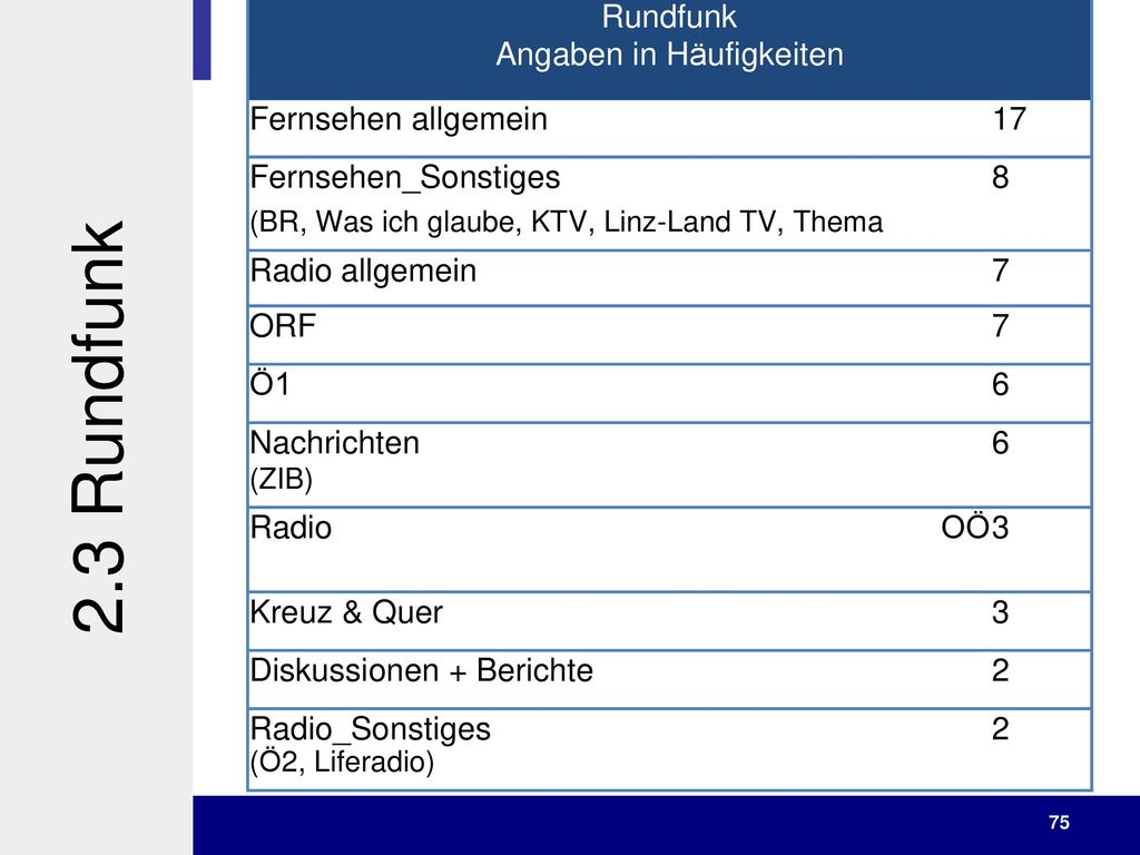 2.3 Rundfunk