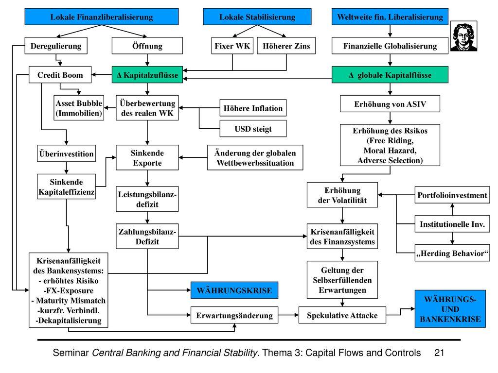 Rolle der Finanzglobalisierung & Liberalisierung
