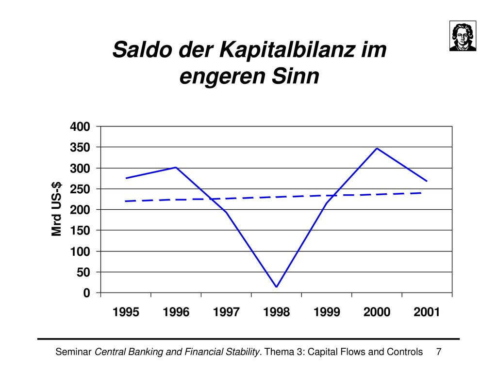 Saldo der Kapitalbilanz im engeren Sinn