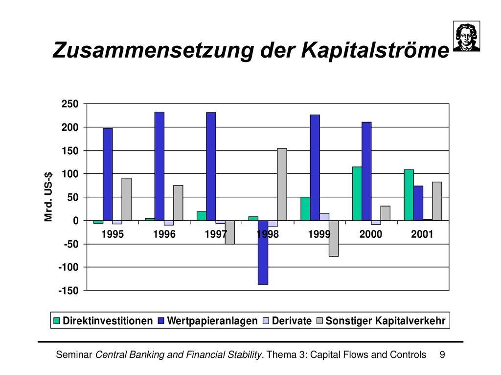 Zusammensetzung der Kapitalströme