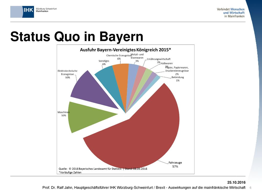 Status Quo in Bayern