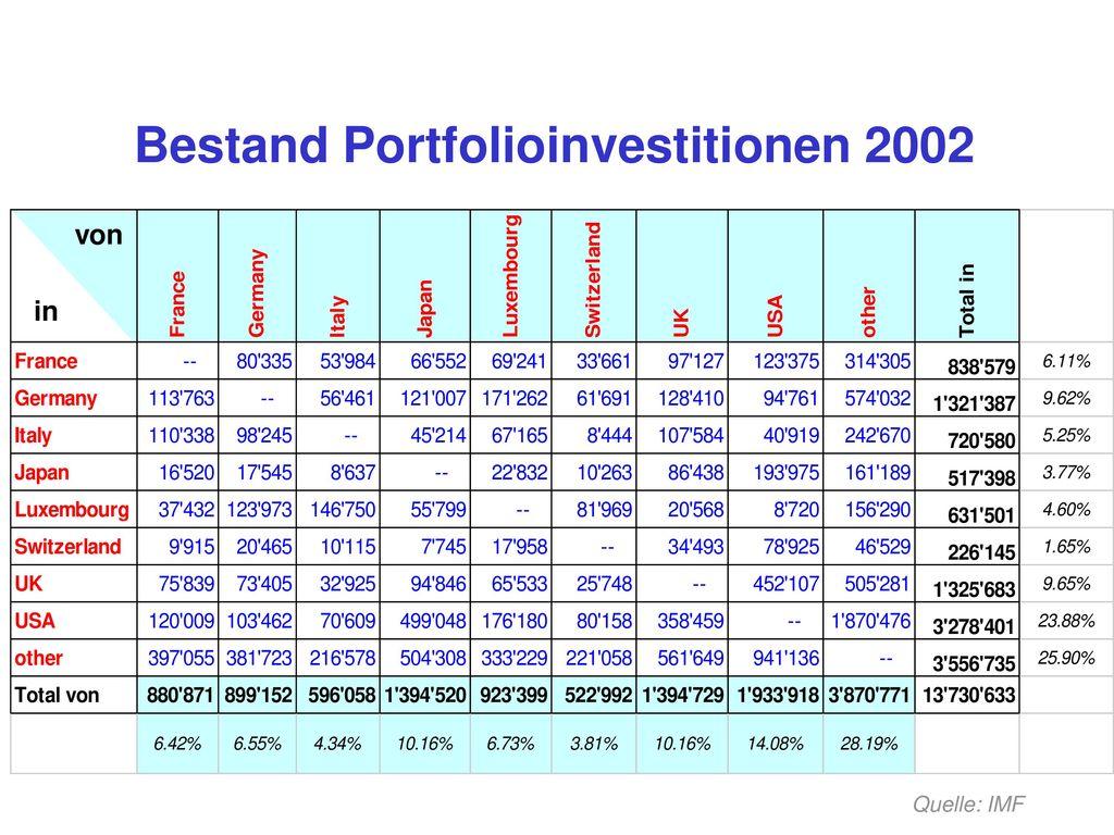 Bestand Portfolioinvestitionen 2002