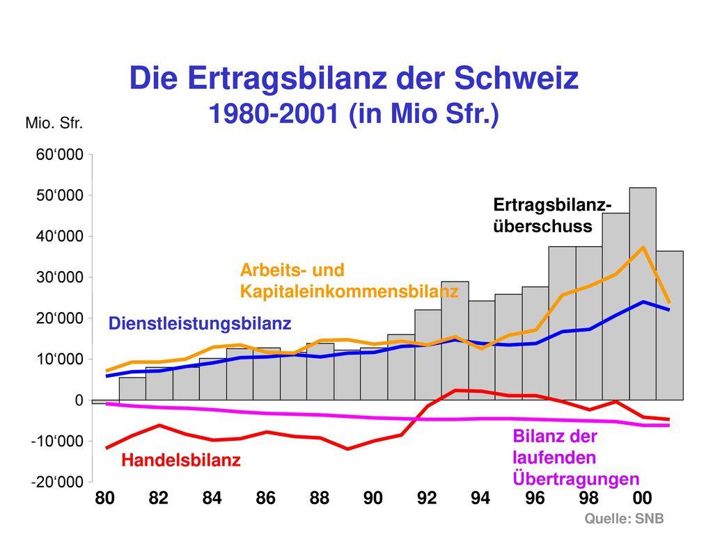 Die Ertragsbilanz der Schweiz