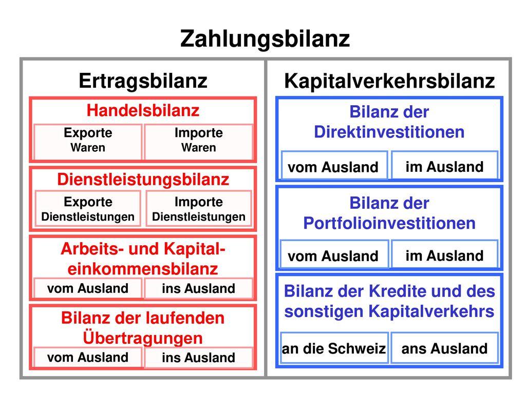 Zahlungsbilanz Ertragsbilanz Kapitalverkehrsbilanz Handelsbilanz