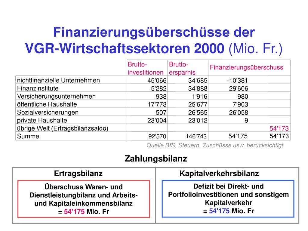 Finanzierungsüberschüsse der VGR-Wirtschaftssektoren 2000 (Mio. Fr.)