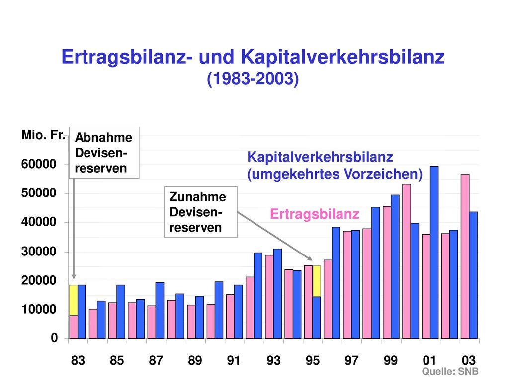 Ertragsbilanz- und Kapitalverkehrsbilanz