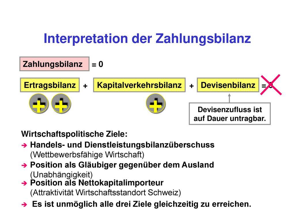 Interpretation der Zahlungsbilanz