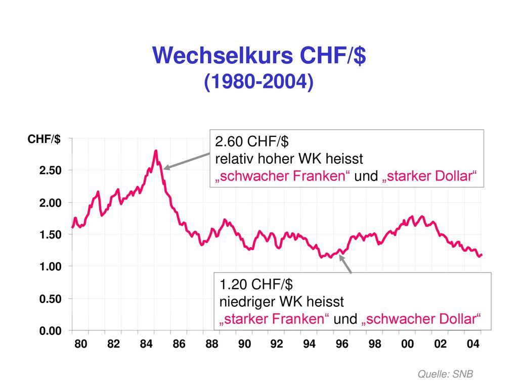 """Wechselkurs CHF/$ (1980-2004) CHF/$ 2.60 CHF/$ relativ hoher WK heisst """"schwacher Franken und """"starker Dollar"""