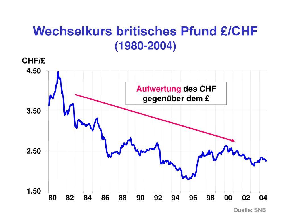 Wechselkurs britisches Pfund £/CHF (1980-2004)