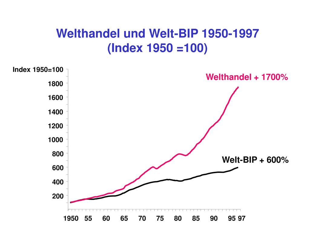 Welthandel und Welt-BIP 1950-1997 (Index 1950 =100)