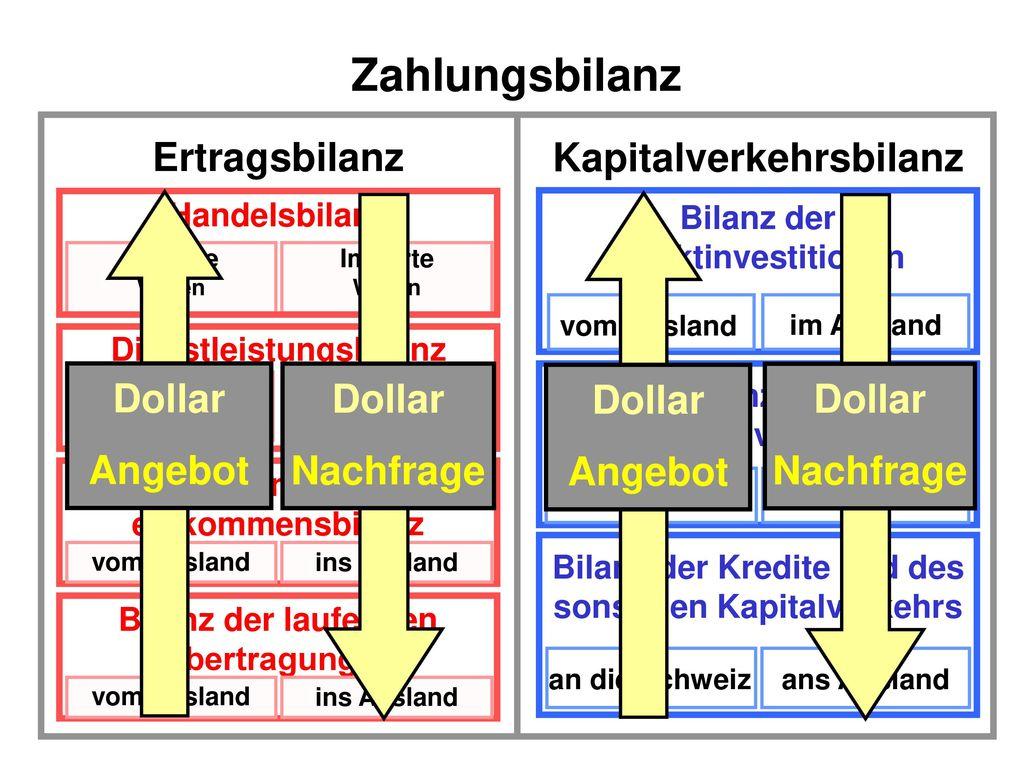 Zahlungsbilanz Ertragsbilanz Kapitalverkehrsbilanz Dollar Dollar