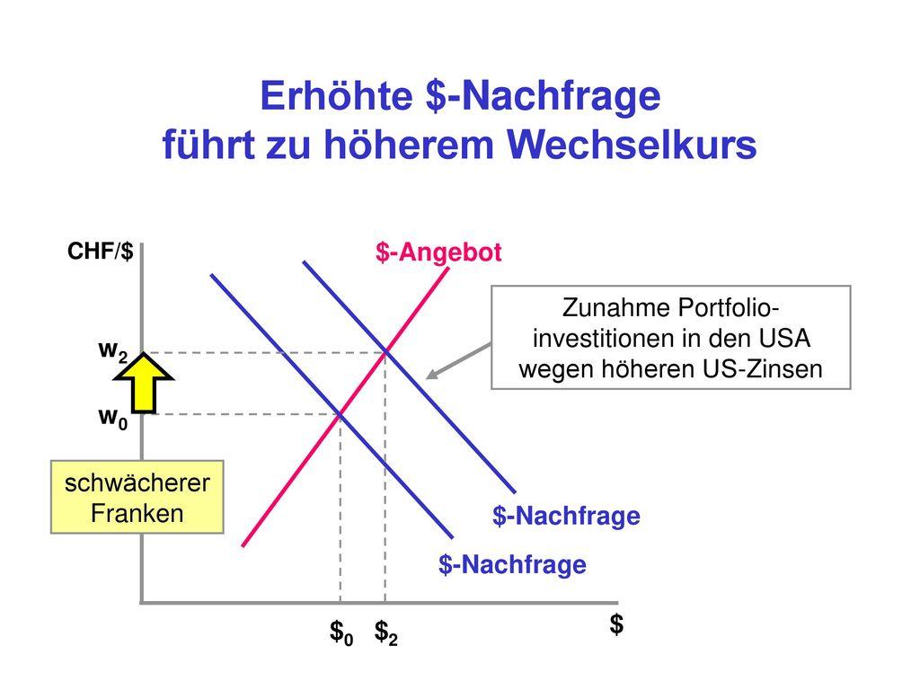 Erhöhte $-Nachfrage führt zu höherem Wechselkurs