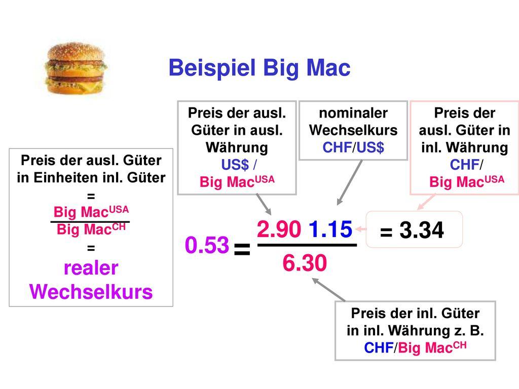 = Beispiel Big Mac 2.90 1.15 = 3.34 0.53 6.30 realer Wechselkurs