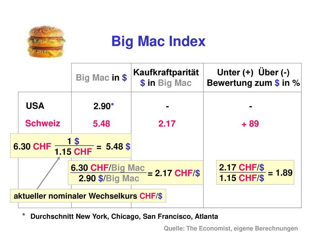 Kaufkraftparität $ in Big Mac