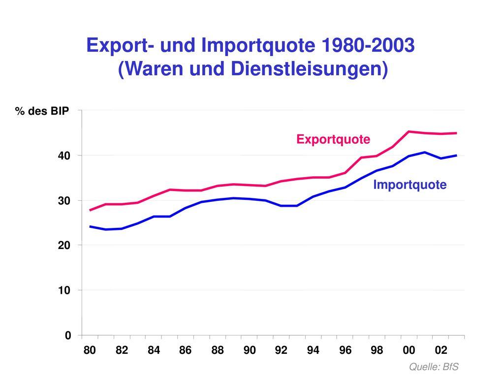 Export- und Importquote 1980-2003 (Waren und Dienstleisungen)