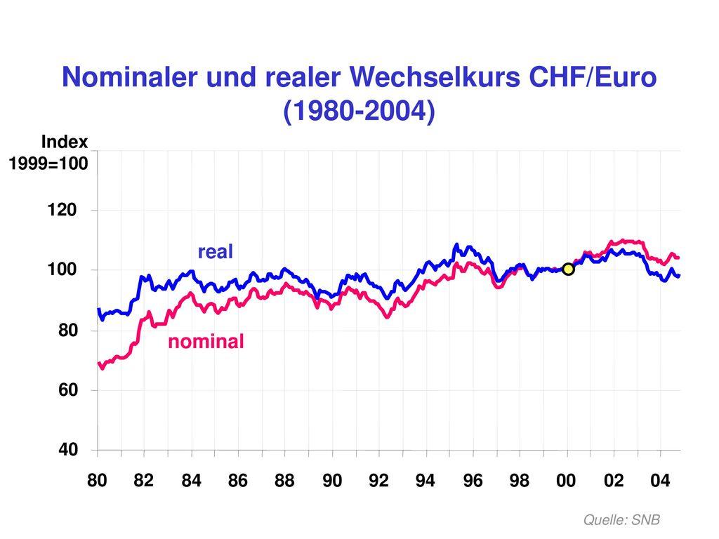 Nominaler und realer Wechselkurs CHF/Euro (1980-2004)