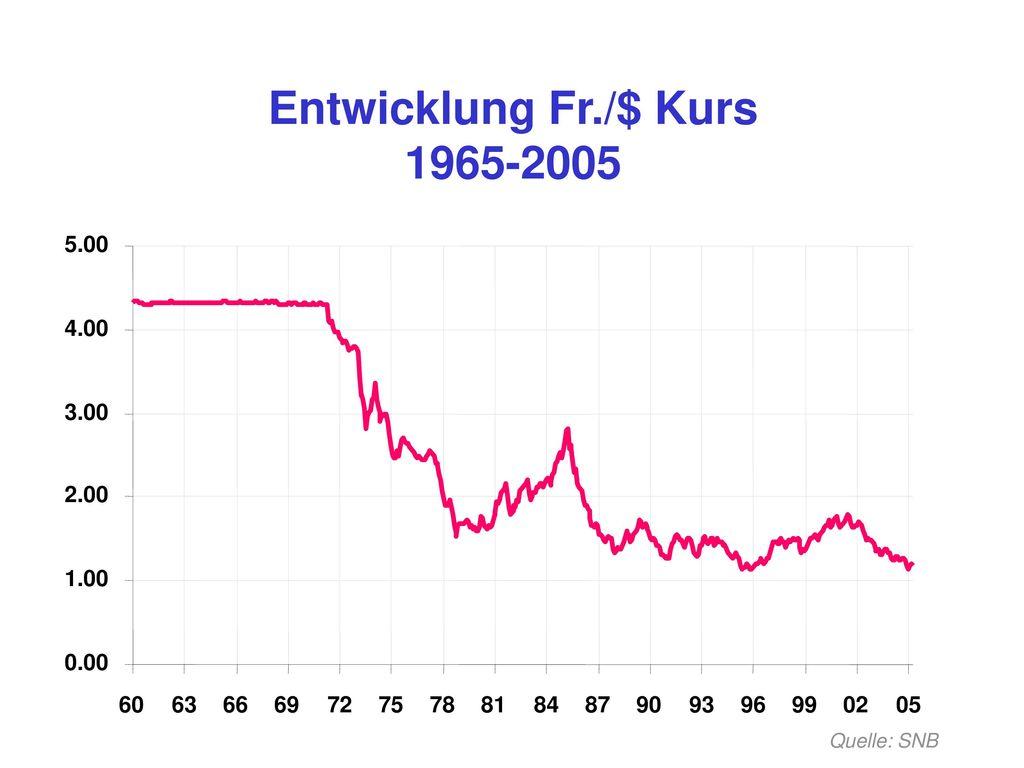 Entwicklung Fr./$ Kurs 1965-2005