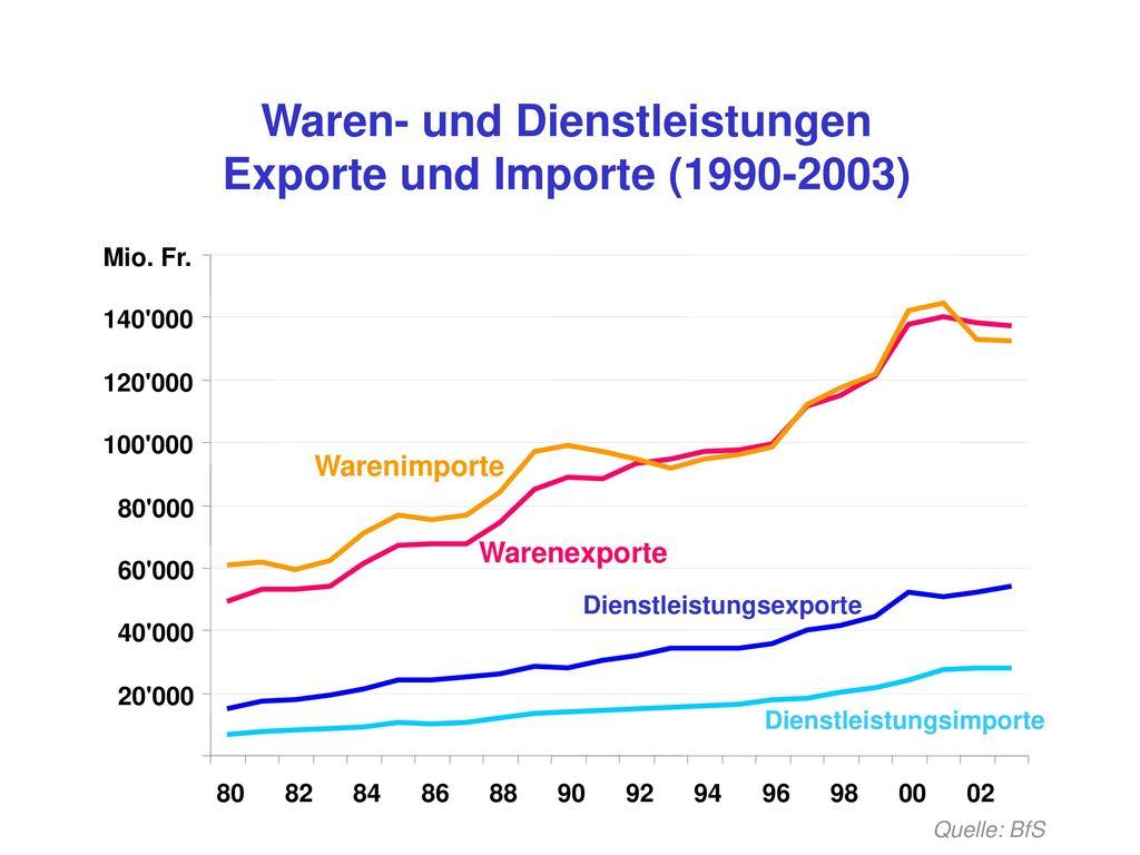 Waren- und Dienstleistungen Exporte und Importe (1990-2003)