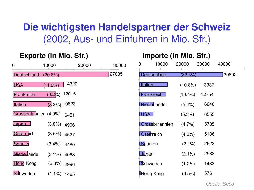 Die wichtigsten Handelspartner der Schweiz (2002, Aus- und Einfuhren in Mio. Sfr.)