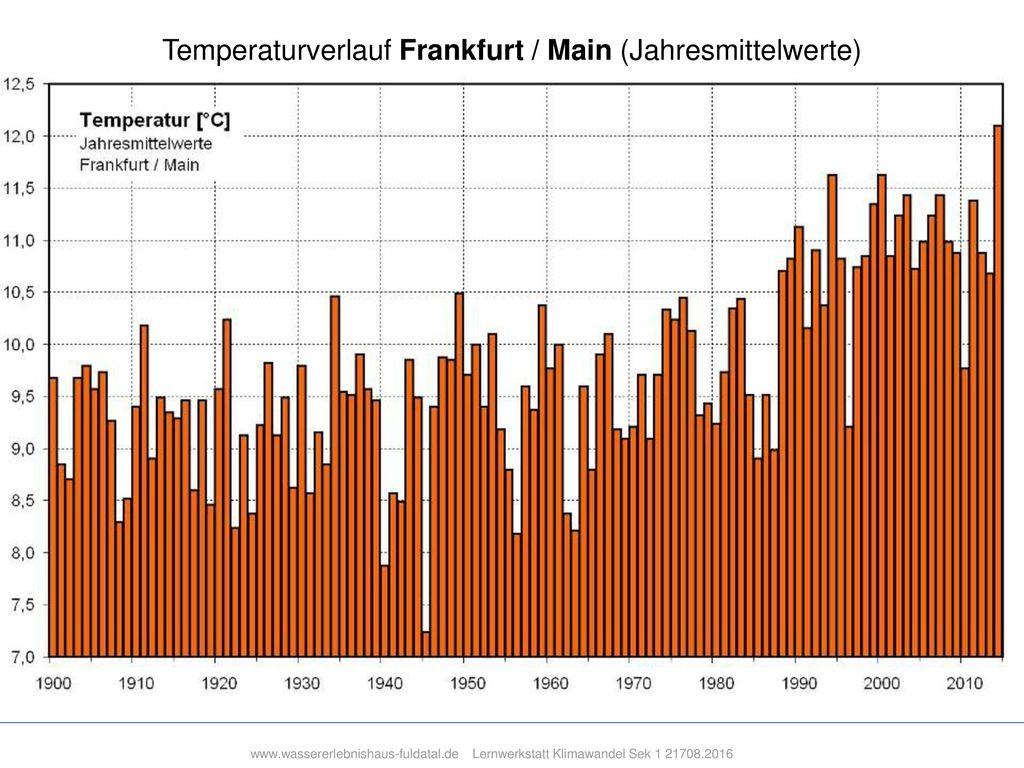 Temperaturverlauf Frankfurt / Main (Jahresmittelwerte)