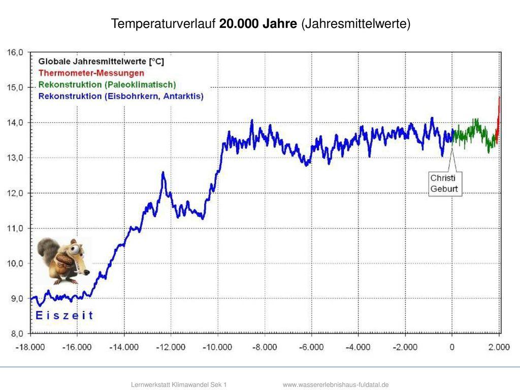 LW-Klima Sek1 Std2 Einführung v06 pe.ppt (30.08.20196)