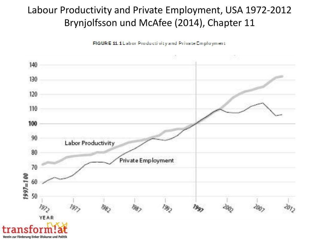 Labour Productivity and Private Employment, USA Brynjolfsson und McAfee (2014), Chapter 11