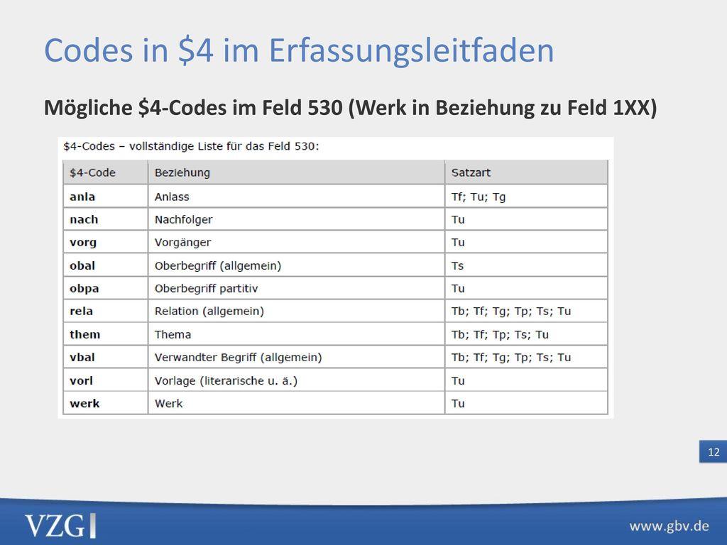 Codes in $4 - Spezifische Kennzeichnung