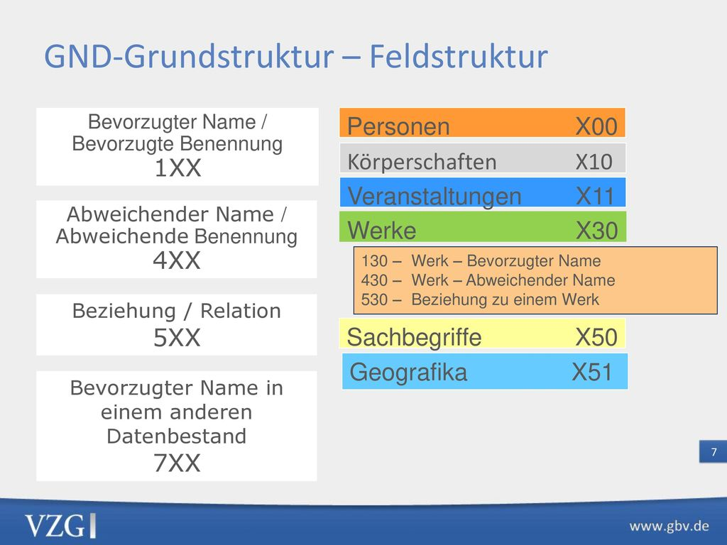 GND-Grundstruktur – Weitere Felder