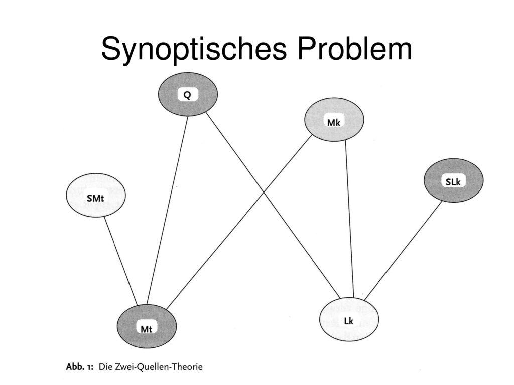Synoptisches Problem