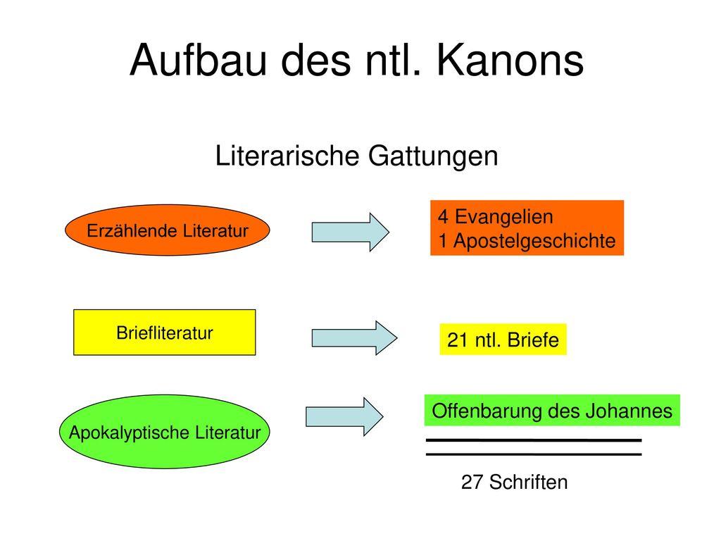 Aufbau des ntl. Kanons Literarische Gattungen