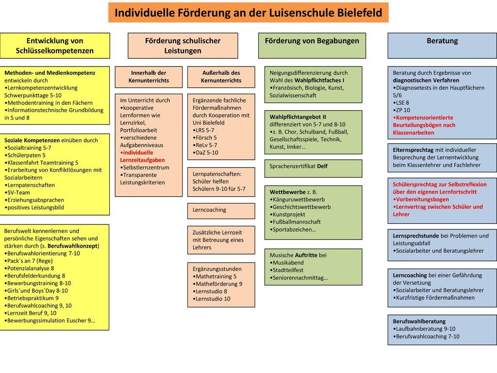 Individuelle Förderung an der Luisenschule Bielefeld
