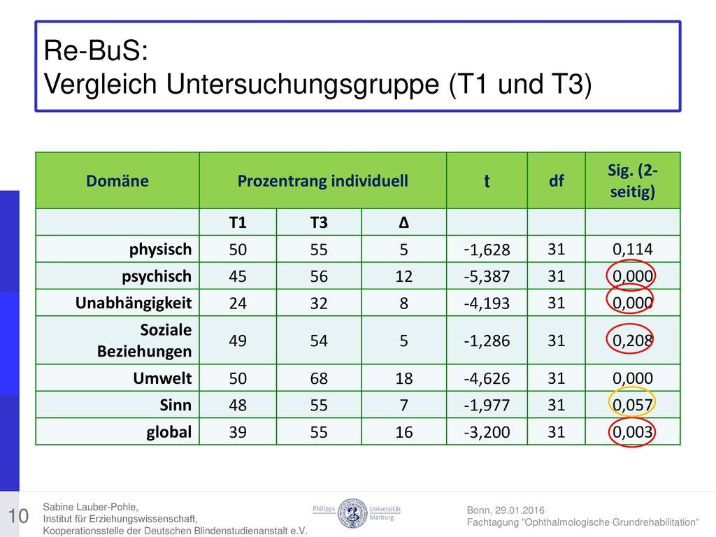 Re-BuS: Vergleich Untersuchungsgruppe (T1 und T3)