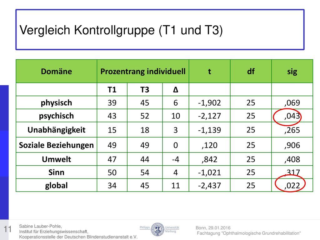Vergleich Kontrollgruppe (T1 und T3)