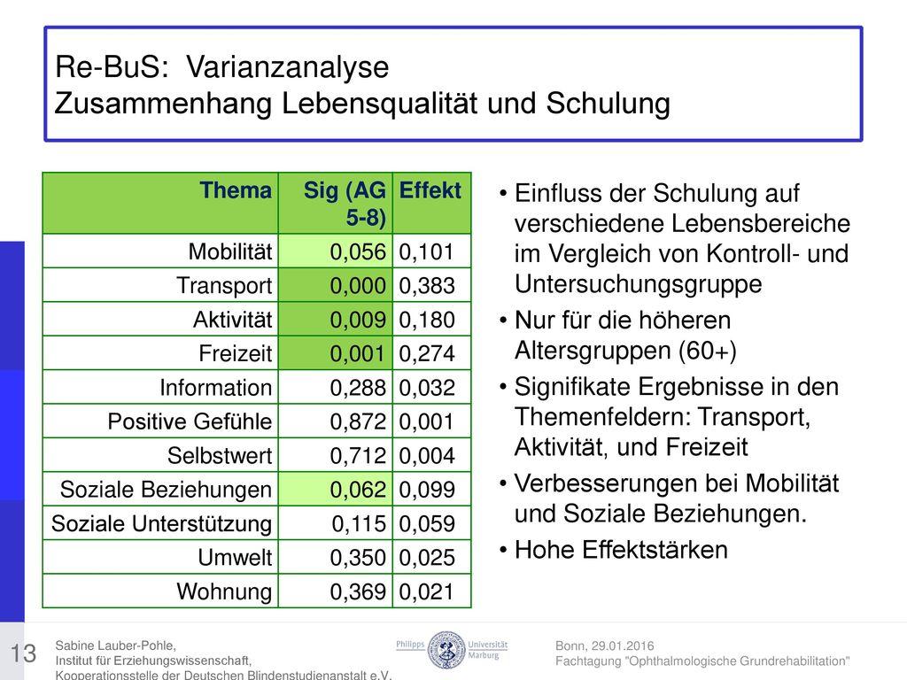 Re-BuS: Varianzanalyse Zusammenhang Lebensqualität und Schulung