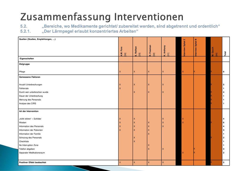 Zusammenfassung Interventionen 5. 2