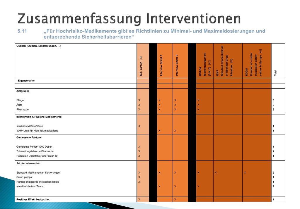 Zusammenfassung Interventionen 5. 11