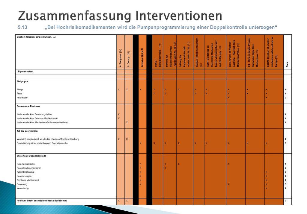 Zusammenfassung Interventionen 5. 13