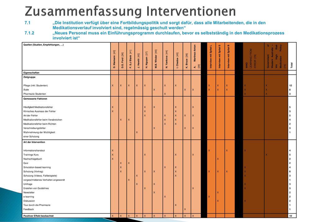 Zusammenfassung Interventionen 7. 1