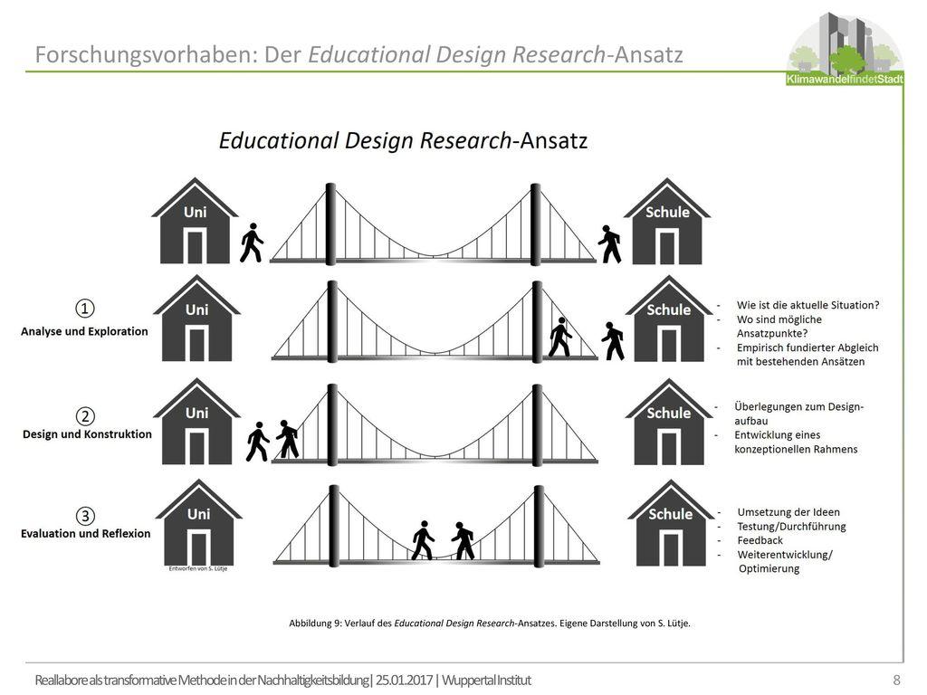Forschungsvorhaben: Der Educational Design Research-Ansatz