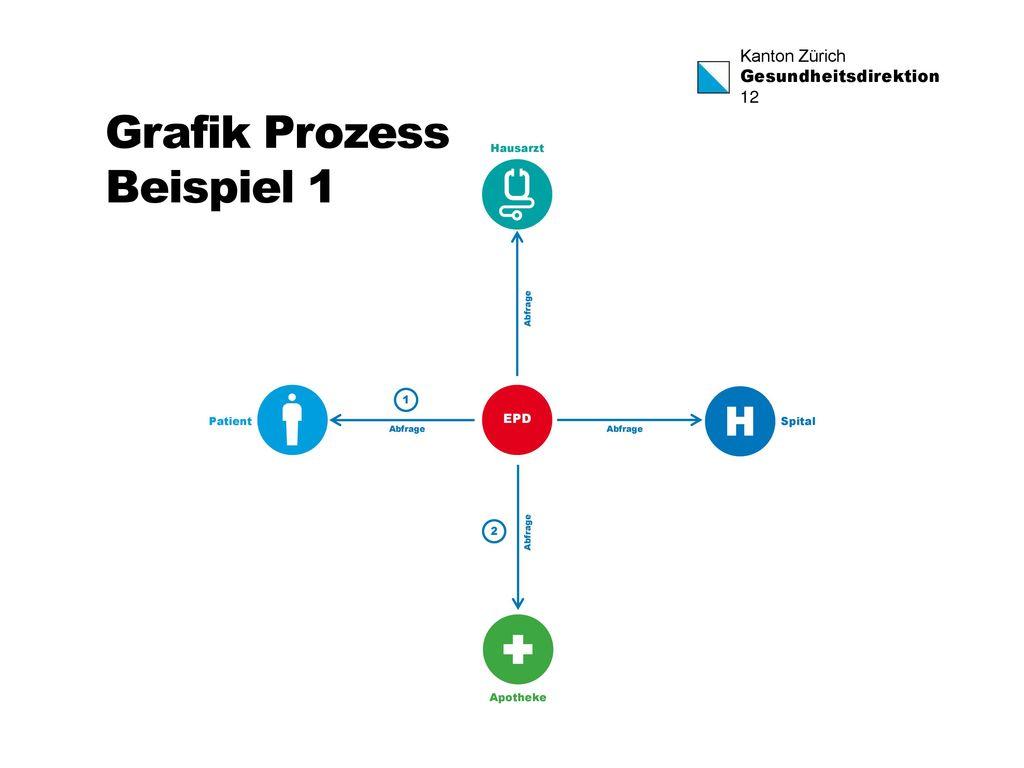 Grafik Prozess Beispiel 1