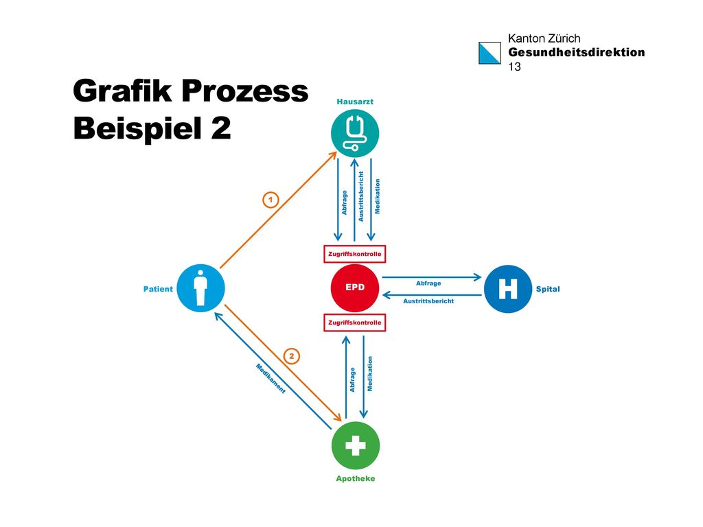 Grafik Prozess Beispiel 2